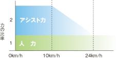 電動アシスト自転車の力の比率